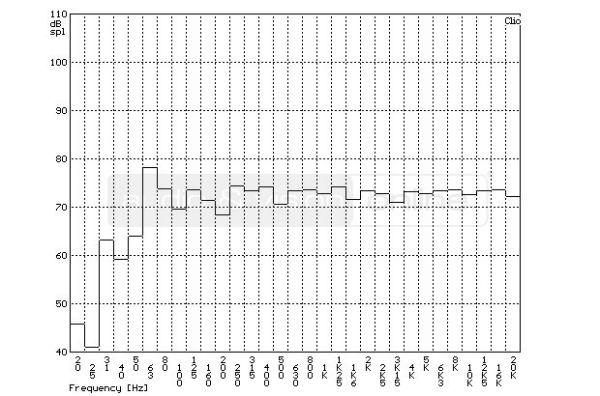 ELAC BS 263 hifi hangfal szobában mért frekvencia-átvitel tercsávos átlagolású mérési diagramja