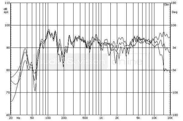 ELAC BS 314 állványos hangfal - a hangsugárzó forgatásának hatása a frekvenciamenetre