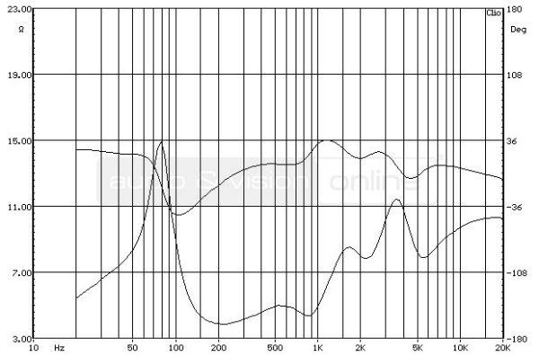 ELAC BS 314 állványos hangfal impedancia-jelleggörbe