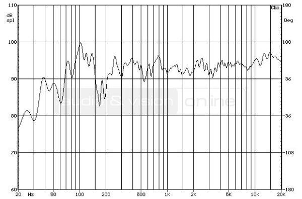 ELAC BS 314 állványos hangfal süketszobai frekvenciaátvitel mérési diagramja