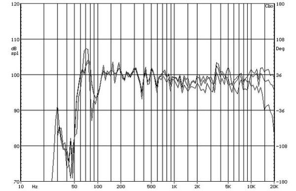 ELAC BS 403 állványos hangfal süketszobai frekvencia-átvitel mérési diagramja