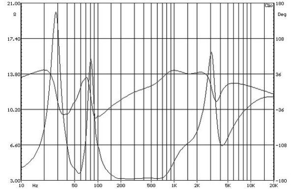 ELAC BS 403 állványos hangfal impedancia-jelleggörbe