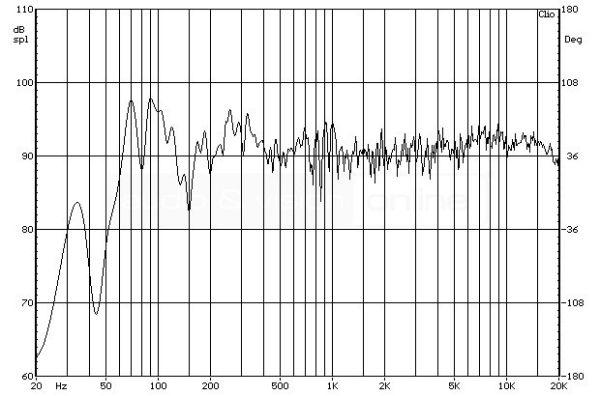 ELAC FS 147 álló hangfal süketszobai frekvencia-átvitel mérési diagramja