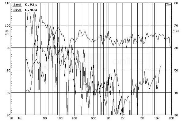 ELAC FS 147 álló hangfal frekvencia-torzítás diagram