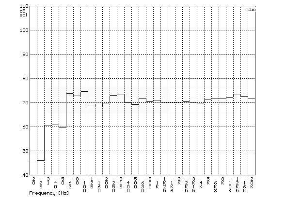 ELAC FS 147 álló hangfal szobában mért frekvencia-átvitel tercsávos átlagolású mérési diagramja