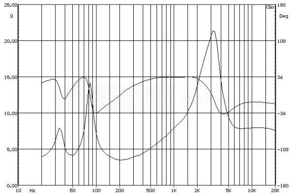 ELAC FS 147 álló hangfal impedancia-jelleggörbe
