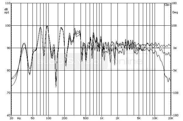 ELAC FS 207 hifi hangfal- a hangdoboz forgatásának hatása a frekvenciamenetre