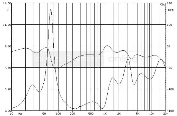 ELAC FS 207 hifi hangfal impedancia-jelleggörbe bedugaszolt reflexnyílással
