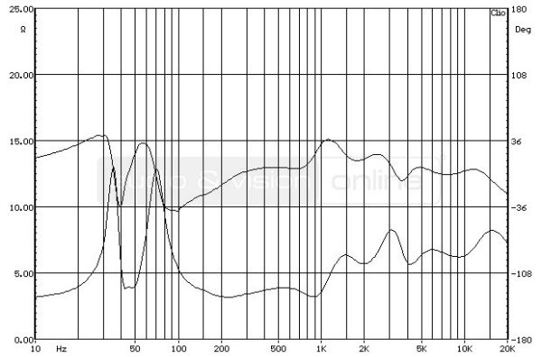 ELAC FS 207 hifi hangfal impedancia-jelleggörbe