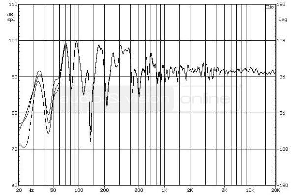 ELAC FS 207 hifi hangfal süketszobai frekvencia-átvitel mérési diagramja bedugaszolt reflex-nyílássa