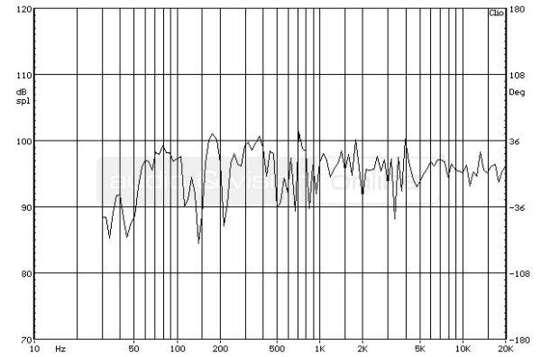 ELAC FS 207 hifi hangfal süketszobai frekvencia-átvitel mérési diagramja