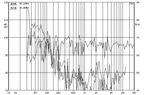 ELAC FS 207 hifi hangfal frekvencia-torzítás diagram