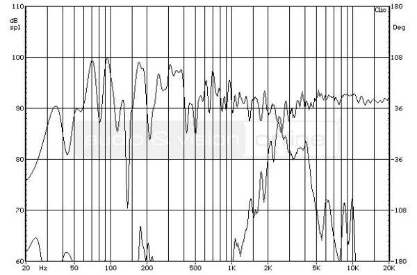 ELAC FS 207 hifi hangfal keresztváltó működési tartománya