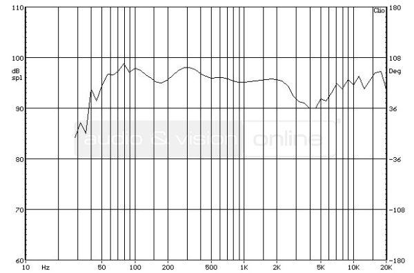 ELAC FS 78 álló hangfal süketszobai frekvencia-átvitel mérési diagramja