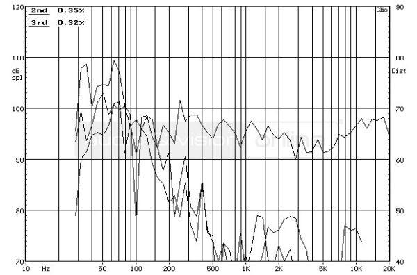 ELAC FS 78 álló hangfal frekvencia-torzítás diagram