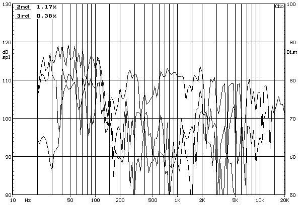 ELAC FS 189 álló hangfal torzítás-frekvencia jelleggörbe