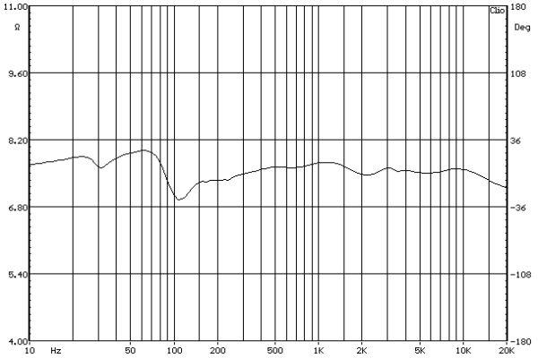 ELAC FS 189 álló hangfal fázis-frekvenciamenet