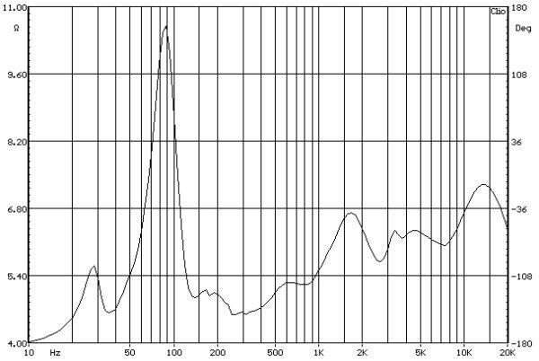 ELAC FS 189 álló hangfal az impedancia lefutása a frekvencia függvényében