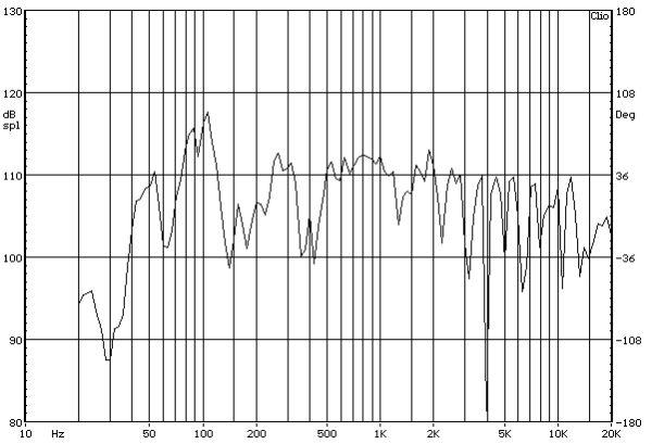 ELAC FS 189 álló hangfal süketszobai mérés folyamatosan változó szinuszos jellel