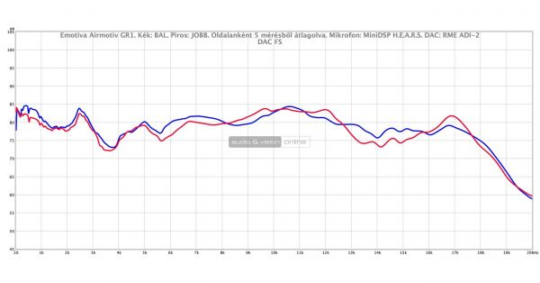 Emotiva Airmotiv GR1 fejhallgató mérés
