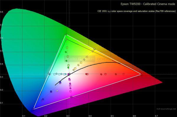 Epson EH-TW9200 mérése kalibráció után