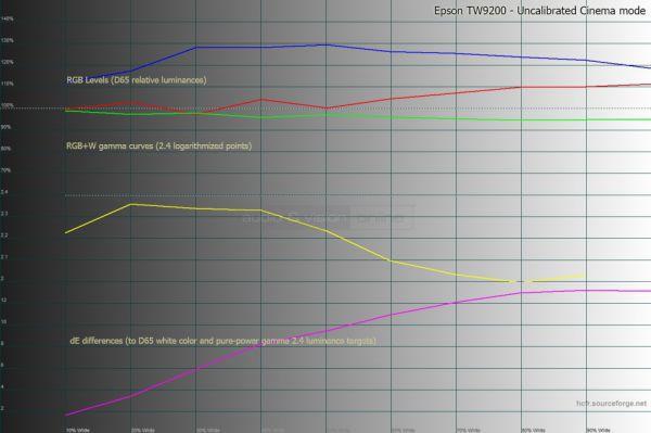 Epson EH-TW9200 mérése kalibráció előtt
