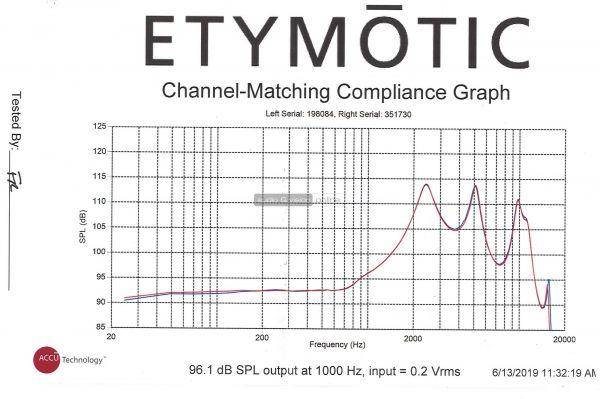Etymotic ER4P fülhallgató mérés