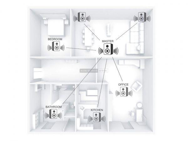 Hama UNDOK multiroom rendszer