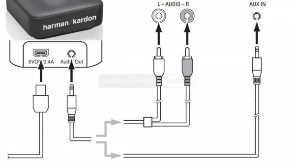 Harman Kardon BTA 10 Bluetooth vevő csatlakozás