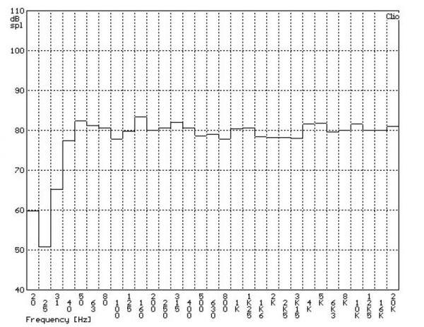 KEF Q300 szobában mért frekvencia-átvitel tercsávos átlagolású mérési diagramja