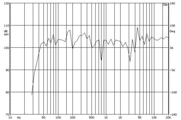 KEF Q300 süketszobai frekvencia-átvitel mérés diagramja