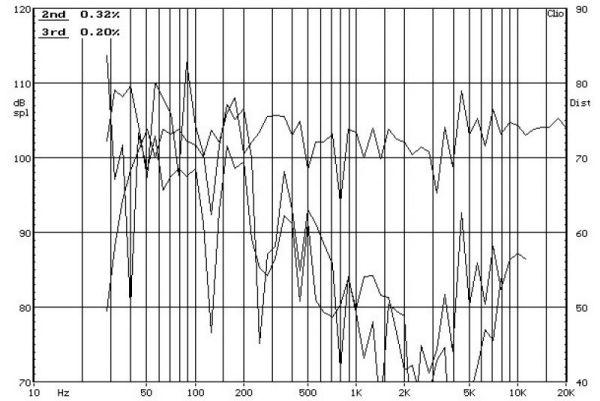 KEF Q300 frekvencia-torzítás diagram