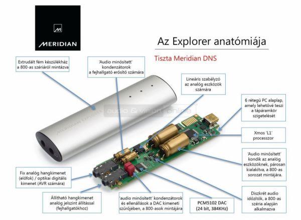 Meridian Explorer USB DAC anatómiája
