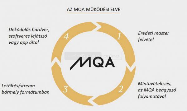 Meridian MQA működési elve