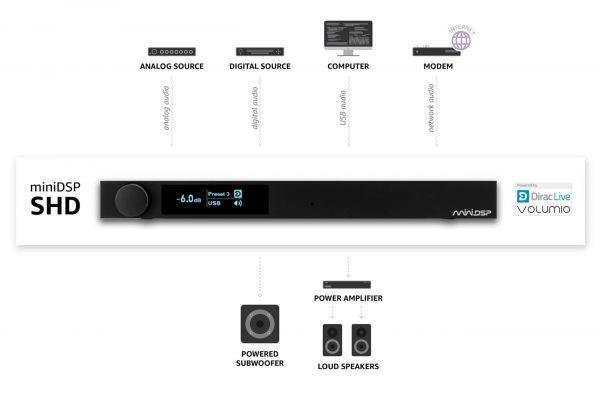 miniDSP SHD digitális audio processzor