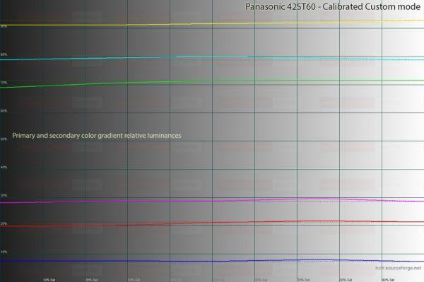 ST60 postcal colorscales