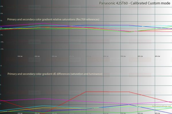 ST60 postcal saturationscales