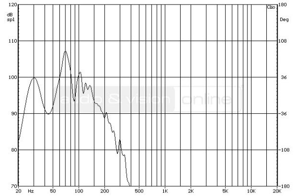 Polk Audio DSW PRO 660 wi aktív mélyláda süketszobai frekvencia-átvitel mérési diagramja