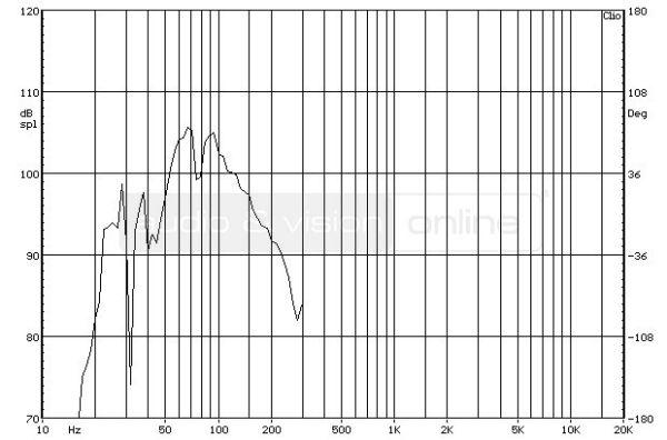 Polk Audio DSW PRO 660 wi aktív mélyláda frekvencia-váltó mérése