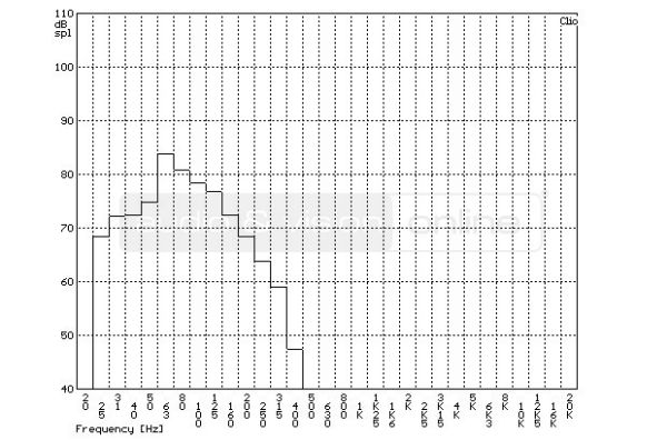 Polk Audio DSW PRO 660 wi aktív mélyláda szobában mért frekvencia-átvitel tercsávos átlagolású mérés