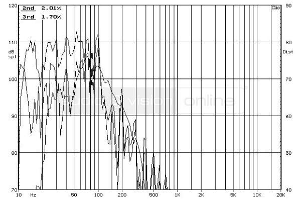 Polk Audio DSW PRO 660 wi aktív mélyláda frekvencia-torzítás diagram