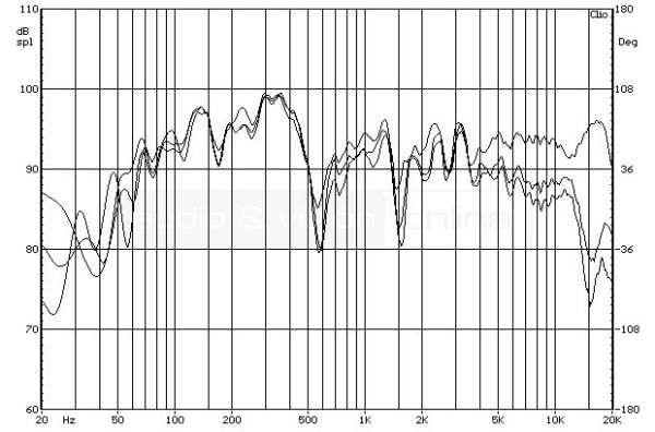 quadral PLATINUM M25 állványos hangfal - a hangfal forgatásának hatása