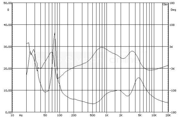 quadral PLATINUM M25 állványos hangfal impedancia-jelleggörbe