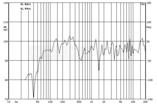 quadral PLATINUM M25 állványos hangfal süketszobai frekvenciaátvitel mérési diagramja