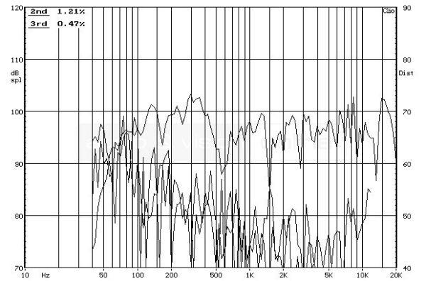 quadral PLATINUM M25 állványos hangfal frekvencia-torzítás diagram