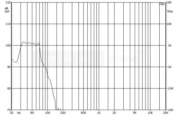 REL R-528 aktív mélyláda frekvencia-átvitel teljesen lecsavart keresztváltóval