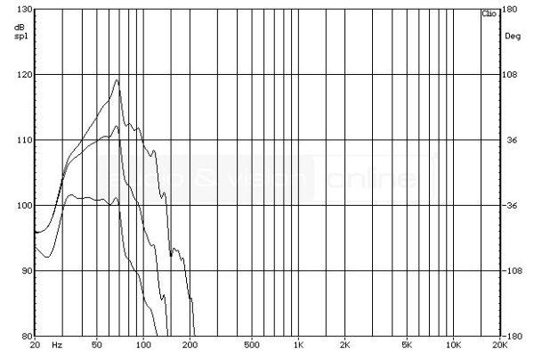 REL R-528 aktív mélyláda frekvencia-váltó mérése