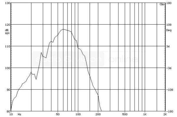 REL R-528 aktív mélyláda süketszobai frekvenciaátvitel mérési diagramja