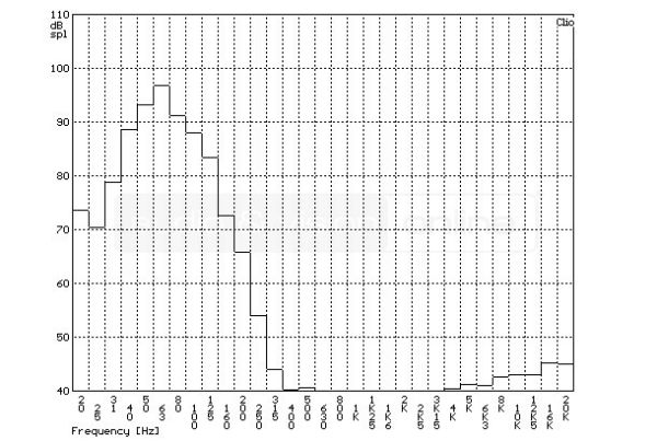 REL R-528 aktív mélyláda szobában mért frekvenciaátvitel tercsávos átlagolású mérési diagramja