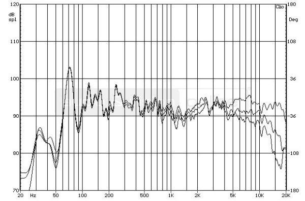 Revel Concerta M12 hifi hangfal - a hangdoboz forgatásának hatása a frekvenciamenetre